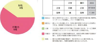 %e6%8e%a8%e5%91%bd%e3%83%91%e3%83%a9%e3%83%a1%e3%83%bc%e3%82%bf%e3%83%bc_%e8%a1%8c%e5%8b%95%e5%8a%9b%e3%81%a8%e7%9f%a5%e6%80%a7